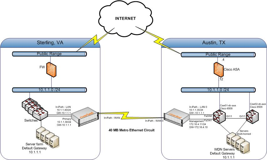 riverbed steelhead network wiring diagram it network wiring diagram
