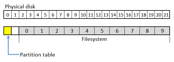 Filesystem clusters on physical disk