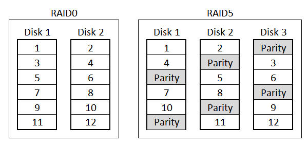 Block RAID layouts RAID0 and RAID5