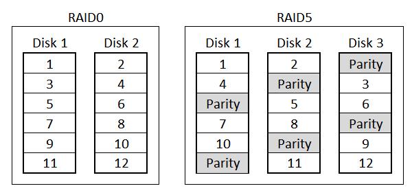 Block RAID layouts RAID0 and RAID5