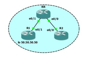Topology with one route reflector in GNS3