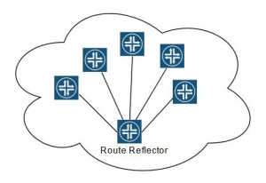 iBGP topology with route reflector