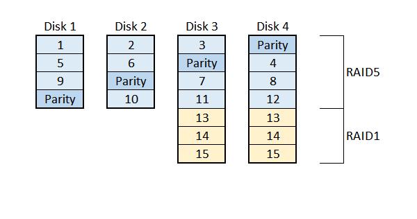 Sample LVM layout in a NAS NETGEAR X-RAID2 Synology SHR