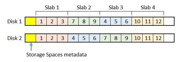 Sample mirror MS Storage Spaces layout