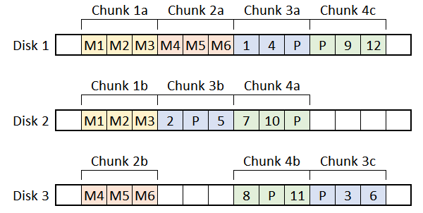 Sample BTRFS layout with metadata stored as mirror (chunks 1 and 2) and user data stored as a RAID5 (chunks 3 and 4)
