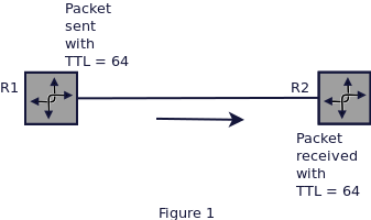 ip-ttl-security-first-image