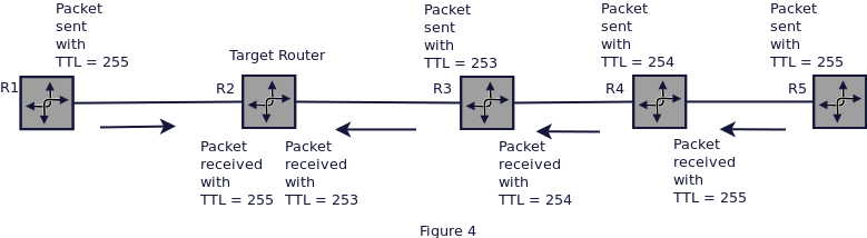 ip-ttl-security-fourth-image