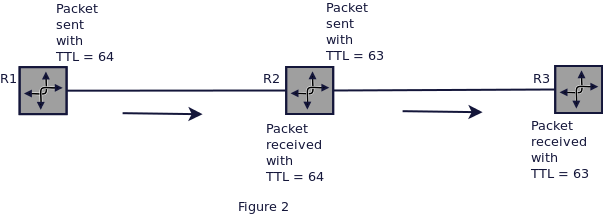 ip-ttl-security-second-image