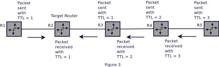 ip-ttl-security-third-image