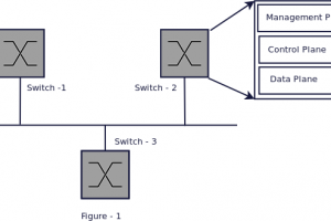 What is Software Defined Networking (SDN) – Part 1