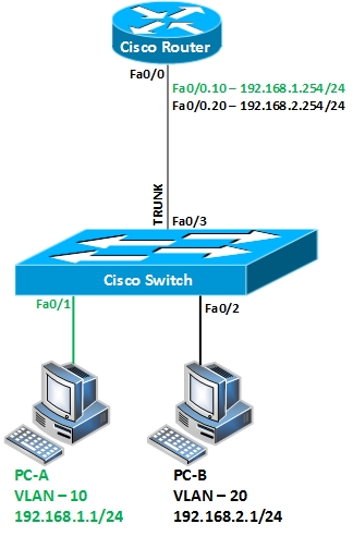 VLAN Routing