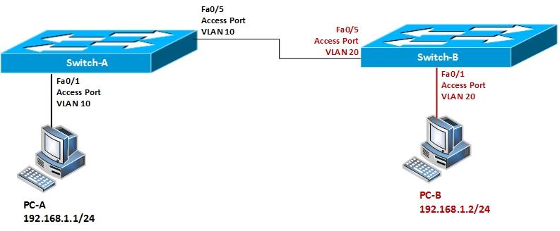 VLAN Test