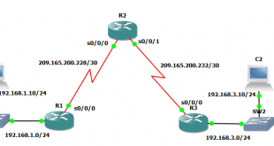 ACL network diagram example