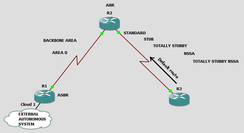 OSPF_areas