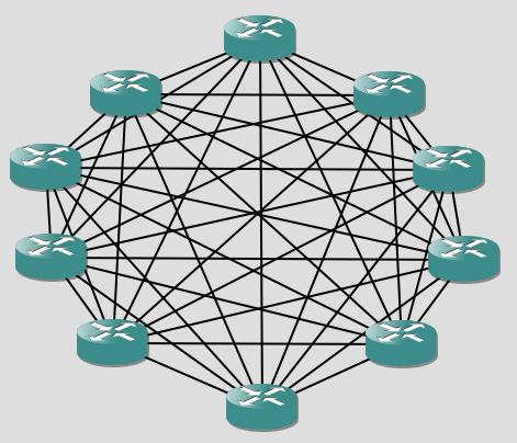 IBGP full mesh