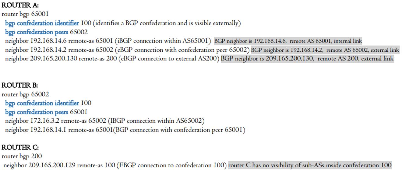 BGP Network Design - BGP Confederation - RouterFreak