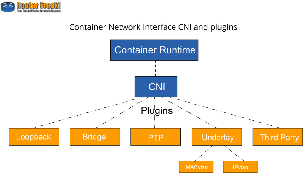 Container technology: opportunity and challenge for network