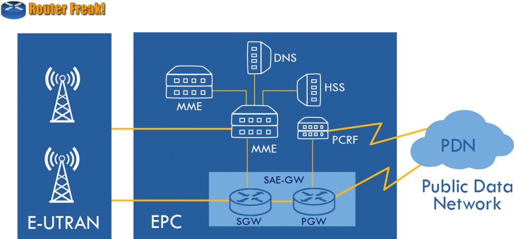 LTE Core network - EPC