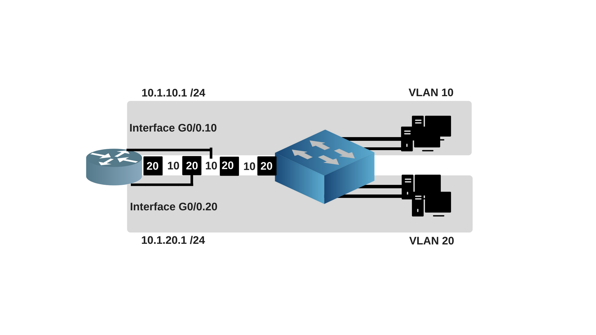 Router On A Stick Intro Configuration With Lab Files Routerfreak How To Configure Intervlan Routing Layer 3 Switches Cisco Looking At The Figure Above Two Subinterfaces Named G0 010 And 020 Are Created For Be Able Route Vlans 10 20
