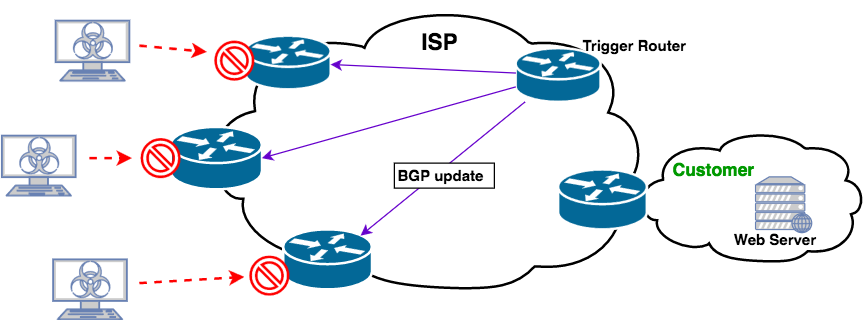 Image result for bgp blackholing