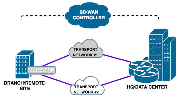 SD-WAN. Router Freak