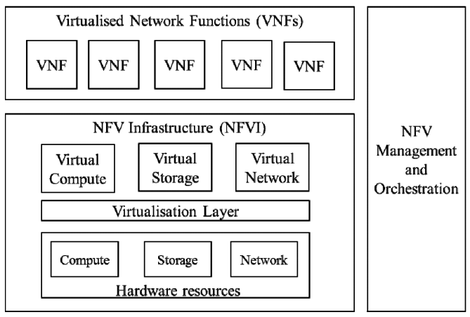 Network Functions Virtualization (NFV) - RouterFreak