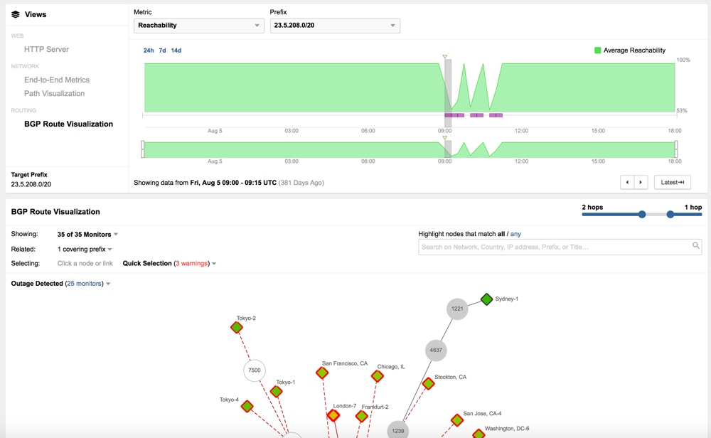 ThousandEyes Routing Outage Detection