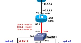 Cisco ASA 5505 Configuration: 6-Steps Easy Tutorial - RouterFreak