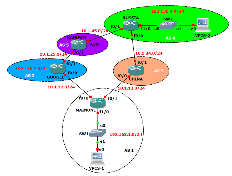 BGP route security. Router Freak