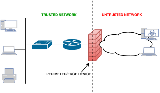 Pfsense vs cisco asa which firewall is better for your network perimeter devicefirewall fandeluxe Choice Image