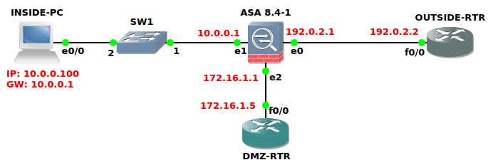 NAT on Cisco ASA (with GNS3 config files)