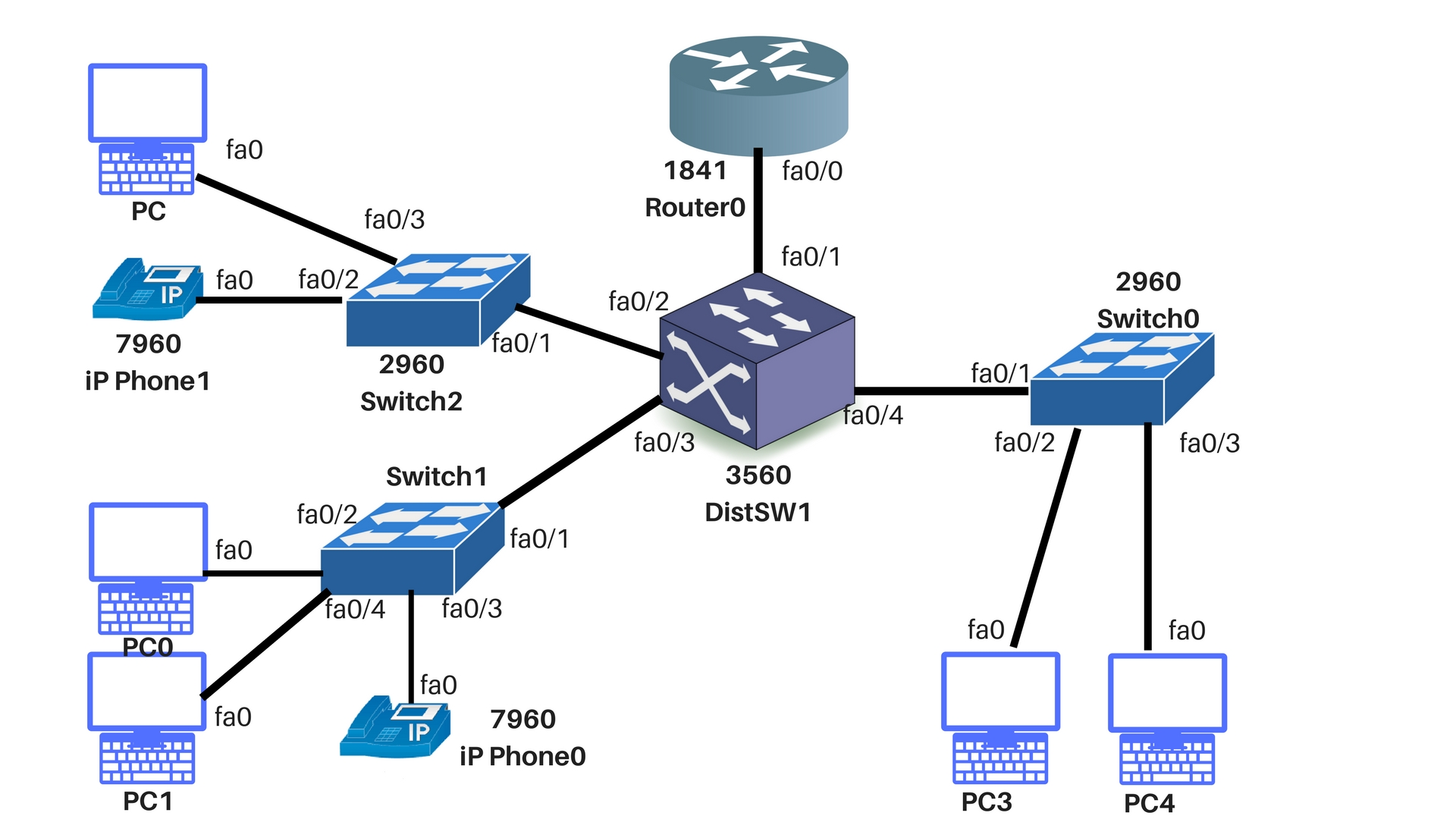 Link Layer Discovery Protocol (LLDP): How it Works and